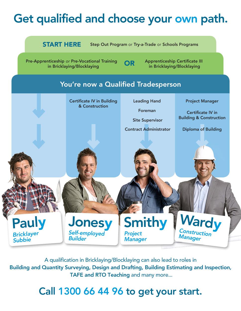 Bricklayer Career Path