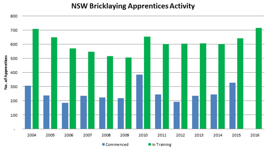 2016 NSW Bricklaying Apprentice Activity Graph